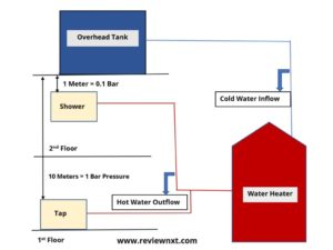 calculating bar pressure in water heater